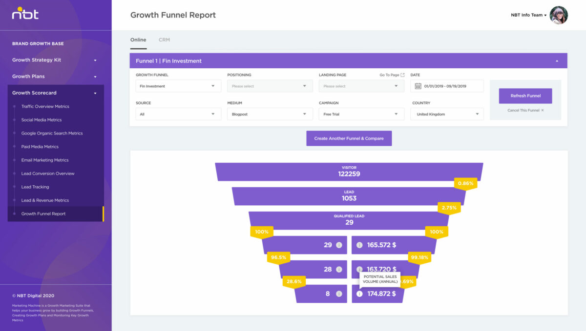 growth-funnel-report