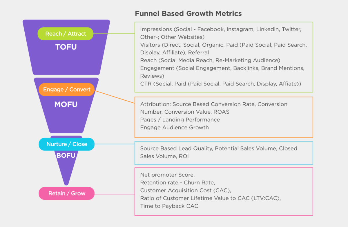 funnel-based-growth-metrics